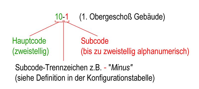 4.5_HauptSubcode_Erklaerung1.png