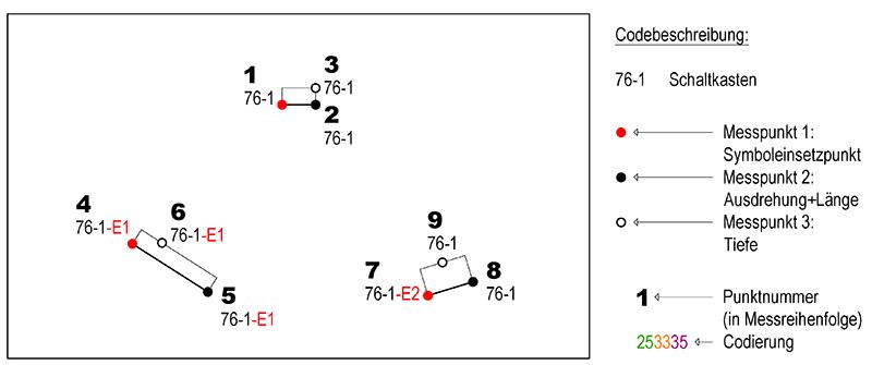 5.0_3-Punkt-Symbol_Bsp.png