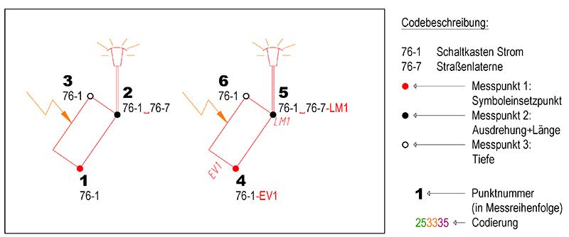 7.0_Kombination_Bsp_SymbolSymbol_1.png