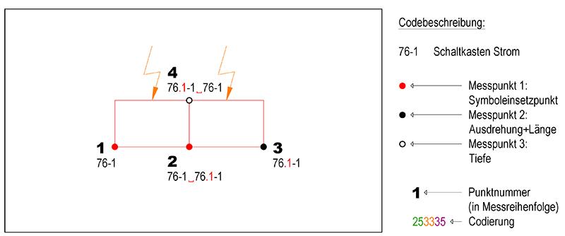 7.0_Kombination_Bsp_SymbolSymbol_2.png